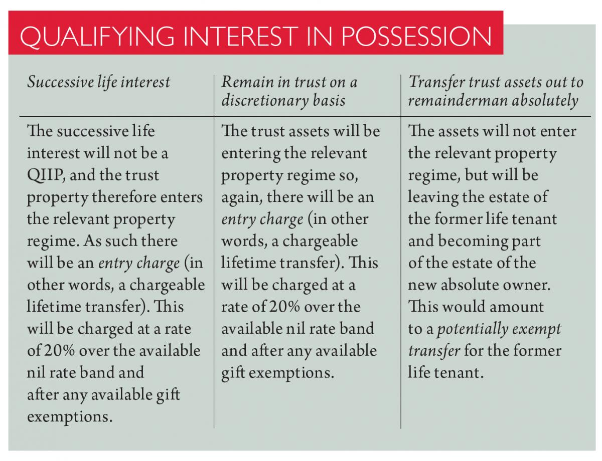 Tax on surrendering a life interest in a trust   Taxation