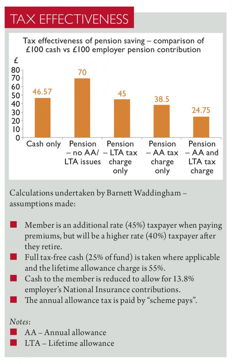 Annual and lifetime pension allowances | Taxation